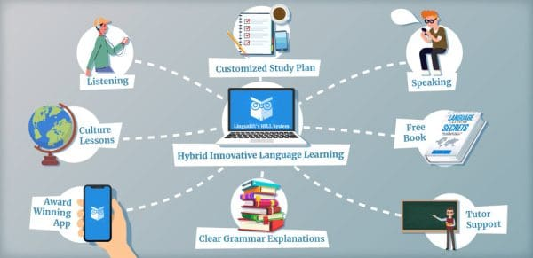 A graphic showing LinguaLift's language learning methodology and resources it offers